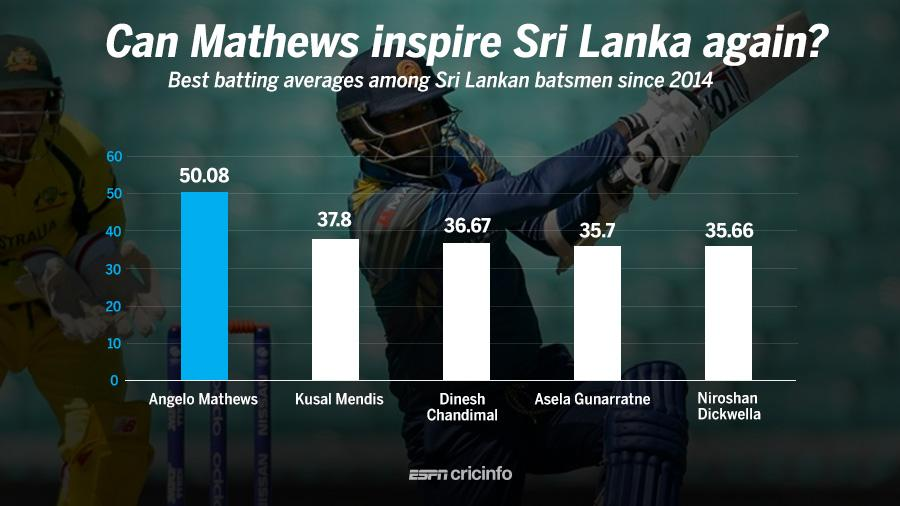 Where the game can be won and lost for Pakistan and Sri Lanka